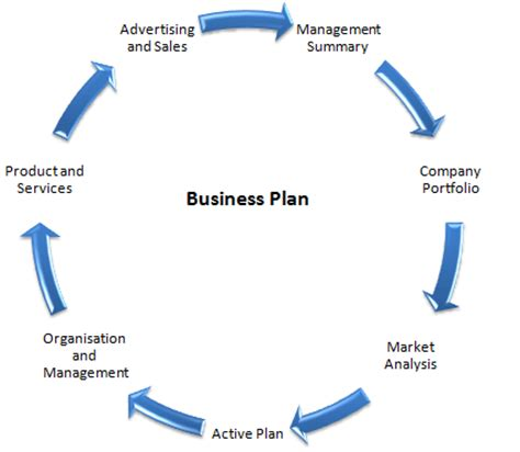 New Real Estate Agent Business Plan Activities
